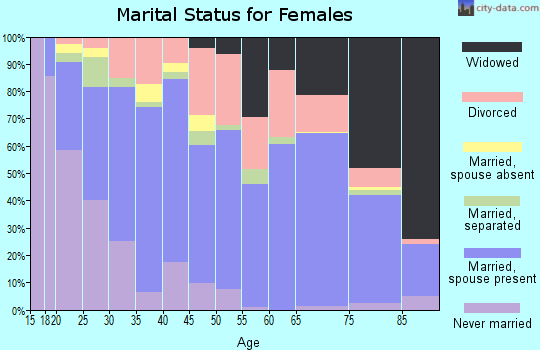 Zip code 32570 marital status for females