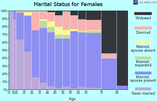 Zip code 32578 marital status for females