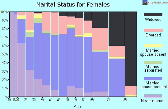 Zip code 32583 marital status for females