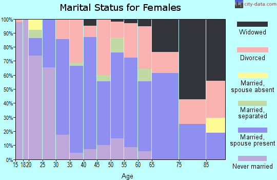 Zip code 32615 marital status for females