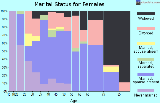 Zip code 32626 marital status for females