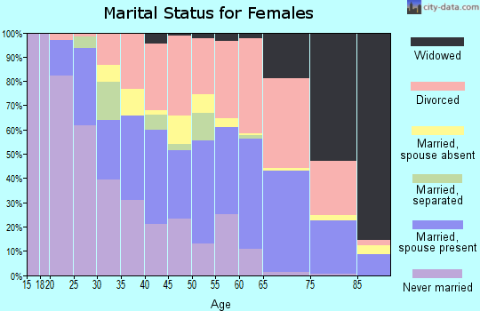 Zip code 32701 marital status for females