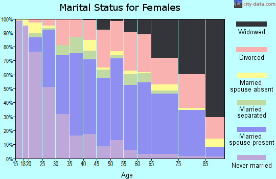 Zip code 32703 marital status for females