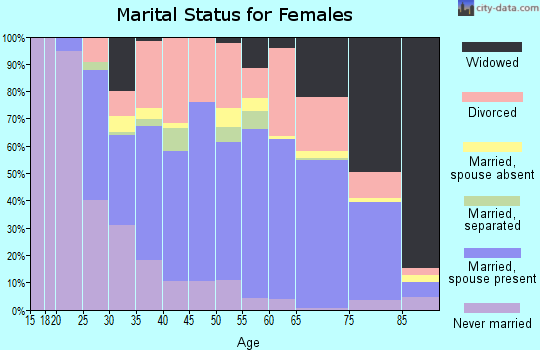 Zip code 32720 marital status for females