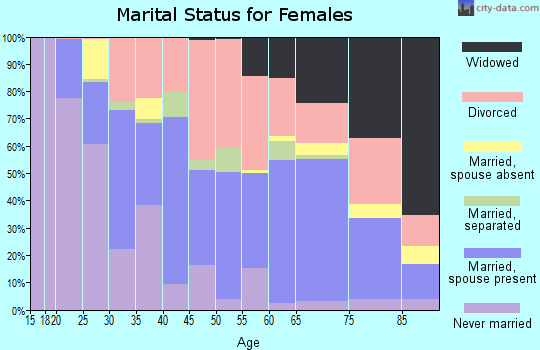 Zip code 32726 marital status for females