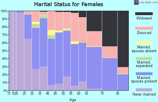 Zip code 32751 marital status for females