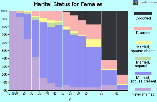 Zip code 32765 marital status for females