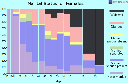 Zip code 32773 marital status for females