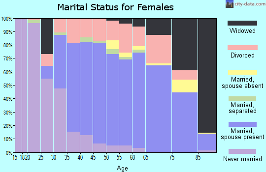 Zip code 32779 marital status for females