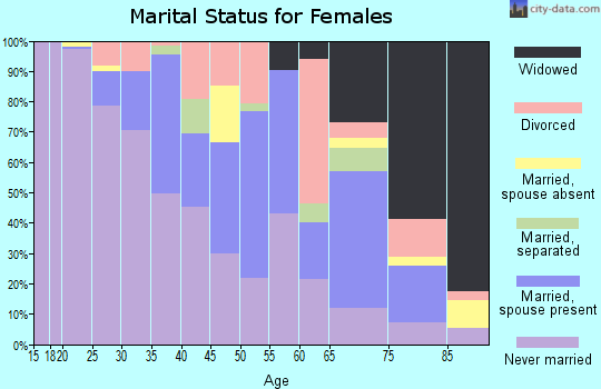 Zip code 32801 marital status for females