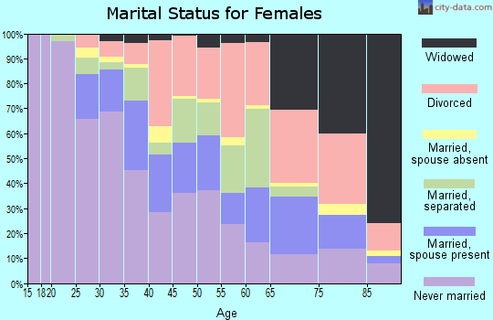 Zip code 32805 marital status for females