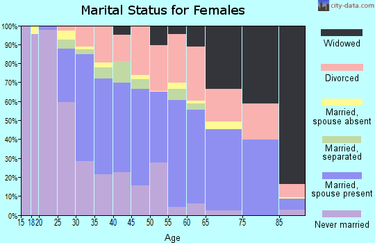 Zip code 32806 marital status for females