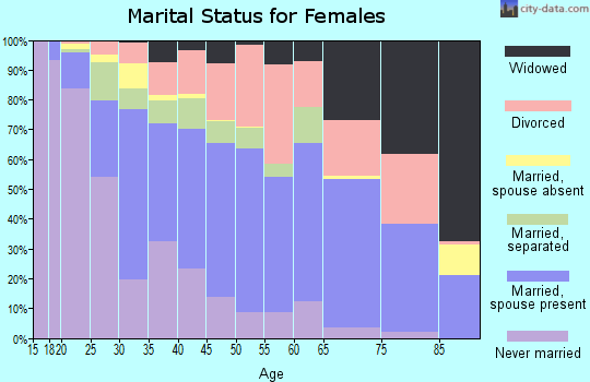 Zip code 32807 marital status for females