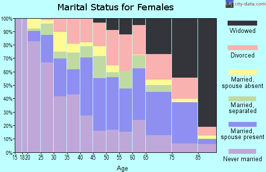 Zip code 32808 marital status for females