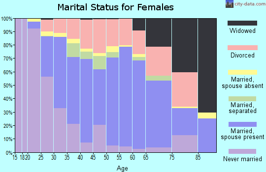 Zip code 32817 marital status for females