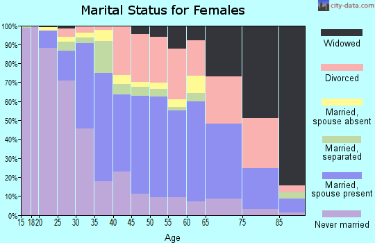 Zip code 32818 marital status for females