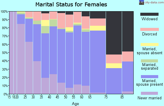 Zip code 32819 marital status for females