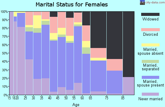 Zip code 32824 marital status for females
