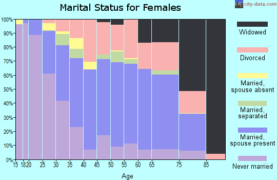 Zip code 32835 marital status for females