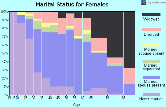 Zip code 32837 marital status for females