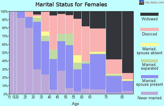 Zip code 32901 marital status for females