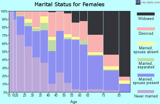 Zip code 32905 marital status for females