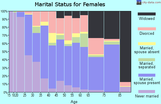 Zip code 32909 marital status for females