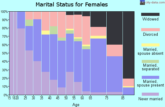 Zip code 32931 marital status for females