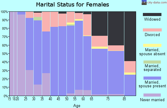Zip code 32934 marital status for females