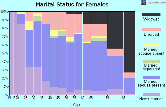Zip code 32955 marital status for females