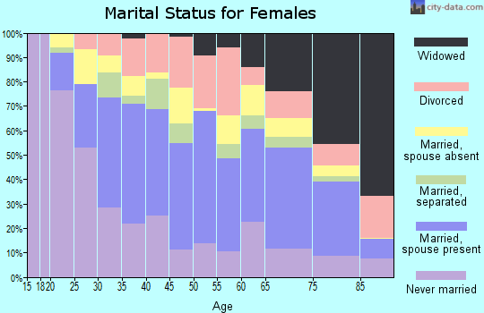 Zip code 33013 marital status for females