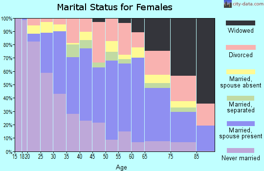 Zip code 33014 marital status for females