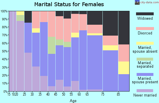 Zip code 33050 marital status for females