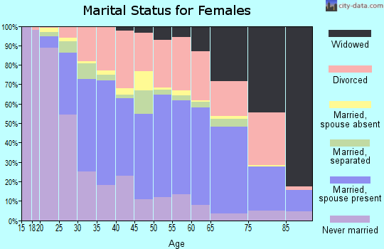 Zip code 33063 marital status for females
