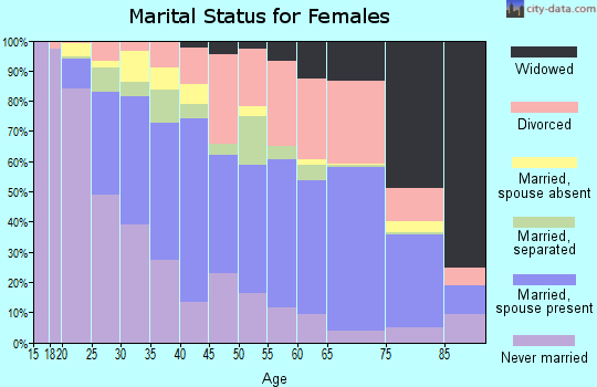 Zip code 33064 marital status for females