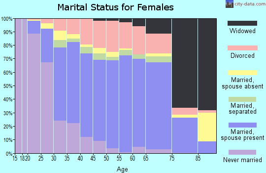 Zip code 33071 marital status for females