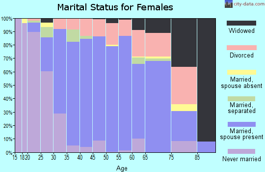 Zip code 33076 marital status for females