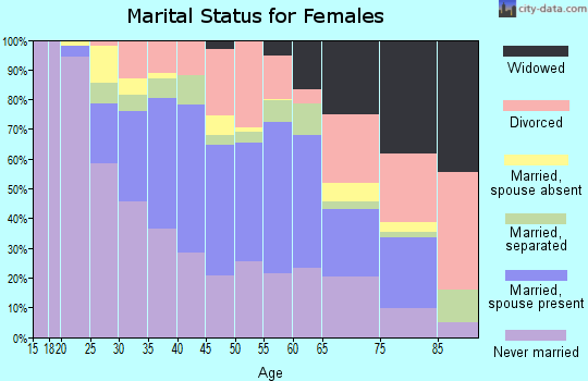Zip code 33138 marital status for females