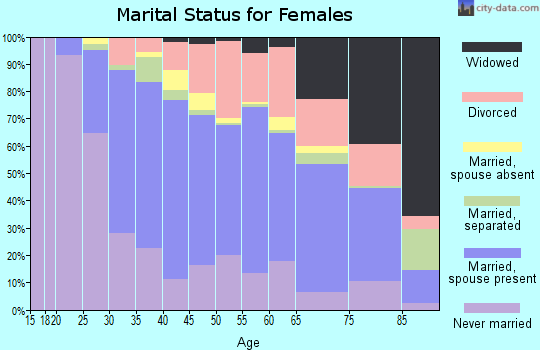 Zip code 33143 marital status for females