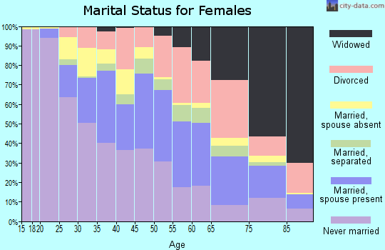 Zip code 33147 marital status for females