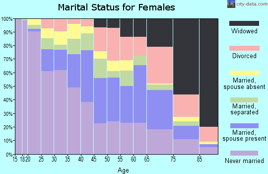 Zip code 33150 marital status for females