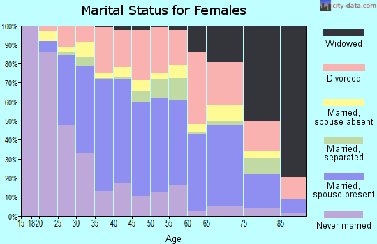 Zip code 33183 marital status for females