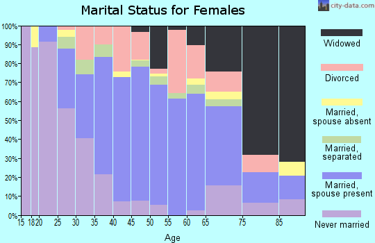 Zip code 33187 marital status for females