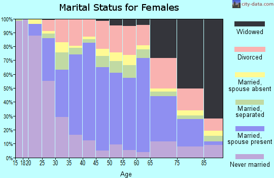 Zip code 33193 marital status for females