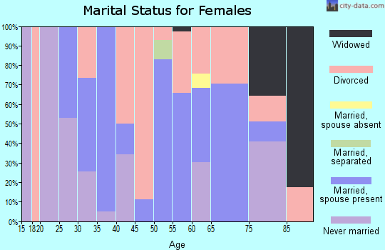 Zip code 33306 marital status for females