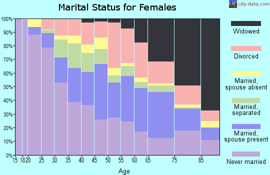 Zip code 33311 marital status for females