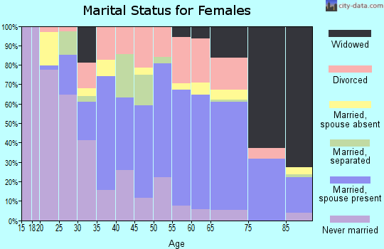 Zip code 33316 marital status for females