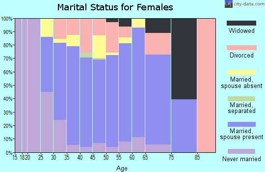 Zip code 33332 marital status for females