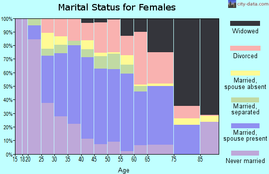 Zip code 33351 marital status for females