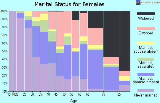 Zip code 33404 marital status for females